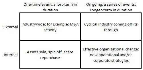 Stock split mempengaruhi opsi