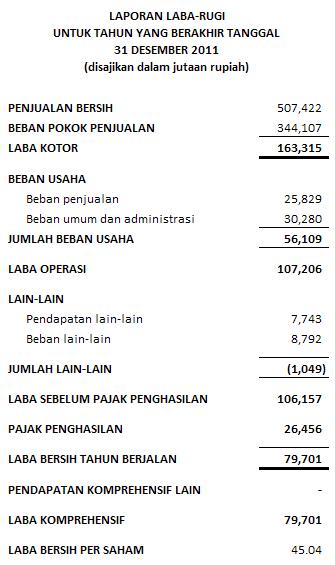 contoh laporan rugi laba (income statement)